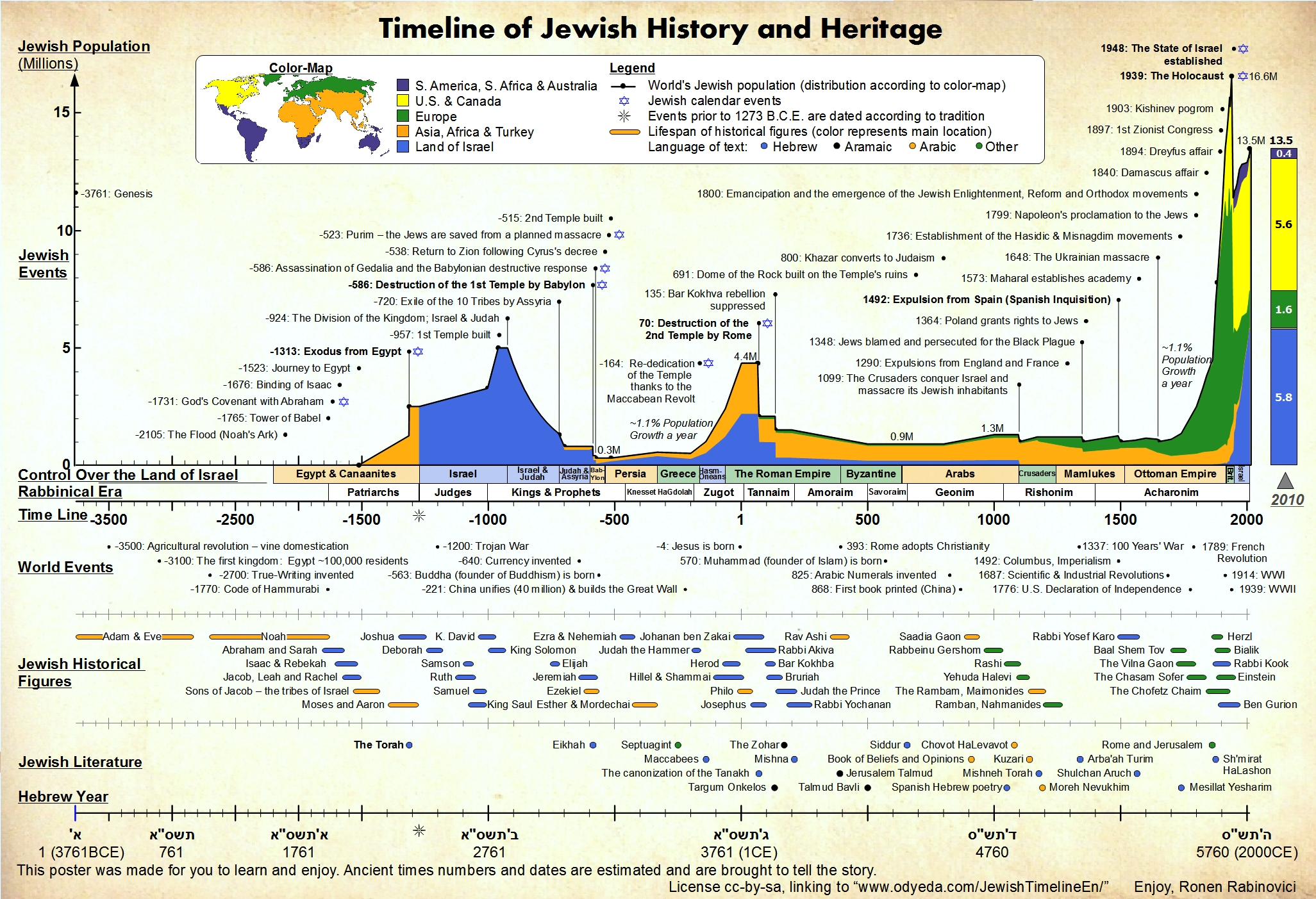 a history of judaism The biblical history of the jews begins with abraham and the jewish patriarchs  abraham rejects idolatry, and declares the adherence of his people to a single.